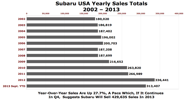 USA Subaru sales chart yearly totals