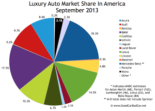USA luxury auto brand market share chart September 2013