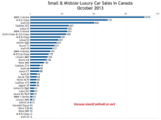 Canada luxury car sales chart October 2013