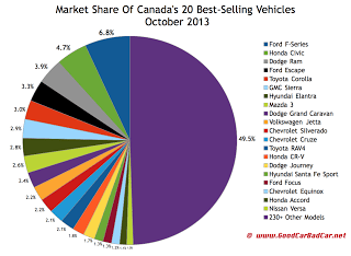 Canada best-selling autos market share chart October 2013