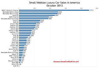 USA luxury car sales chart October 2013