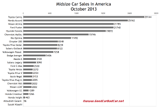 USA midsize car sales chart October 2013
