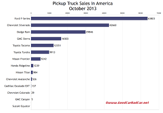 USA truck sales chart October 2013