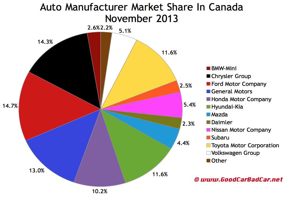 Canada November 2013 auto brand market share chart