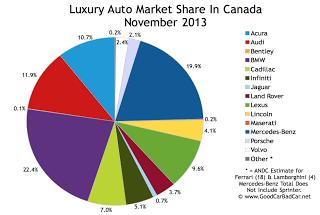 Canada luxury auto brand market share chart November 2013