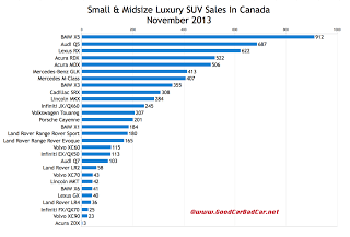 Canada luxury SUV sales chart November 2013