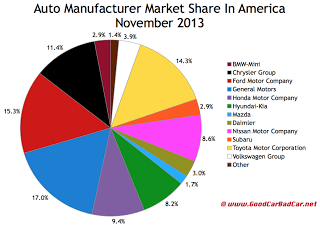 USA auto brand market share chart November 2013