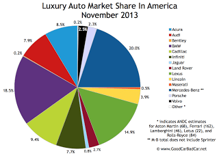 USA luxury auto brand market share chart November 2013