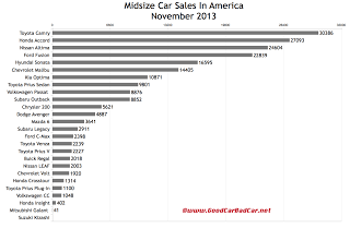 USA midsize car sales chart  November 2013