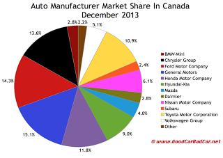 Canada auto brand market share chart December 2013