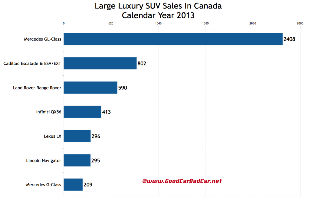 Canada large luxury SUV sales chart 2013