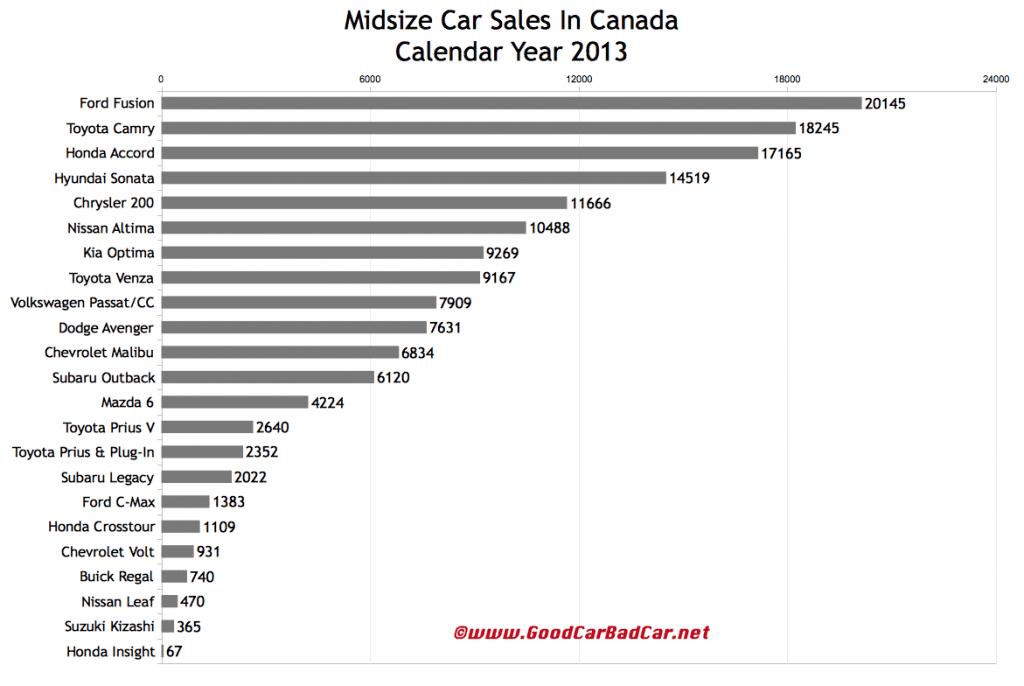 Canada midsize car sales chart 2013