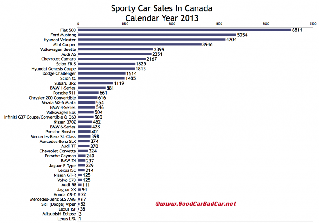 Canada sports car sales chart 2013