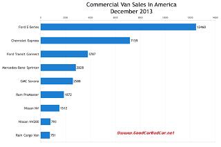 USA commercial van sales chart December 2013