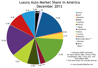 USA luxury auto brand market share chart December 2013