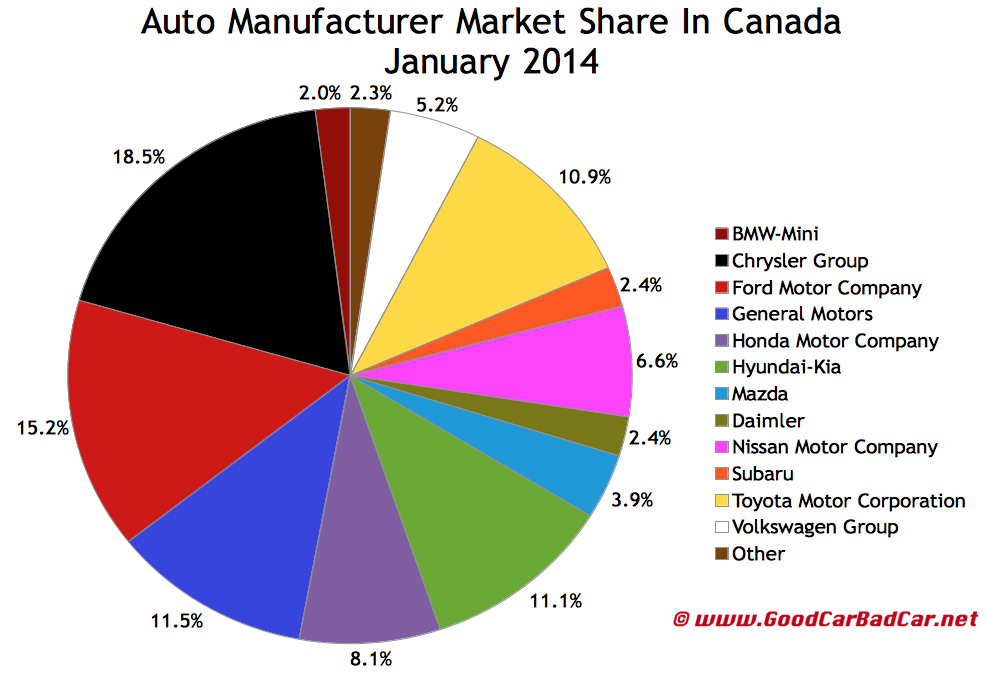 Canada auto brand market share chart January 2014