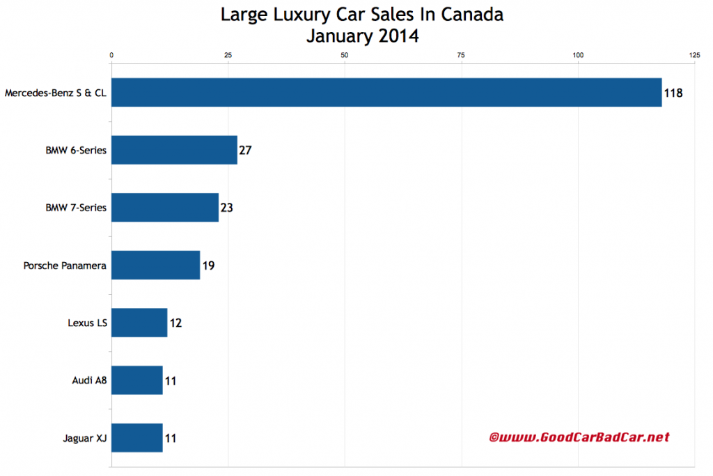 Canada large luxury car chart January 2014