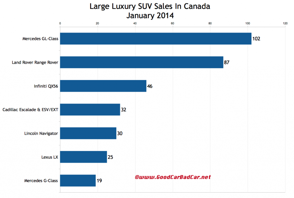 Canada large luxury SUV sales chart January 2014