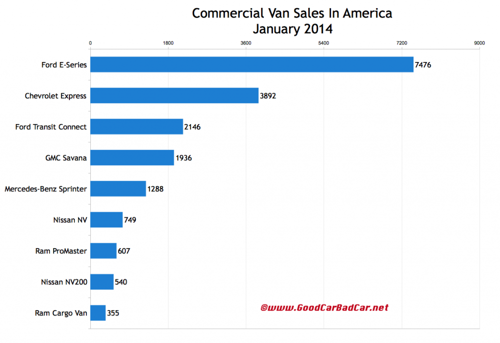 USA commercial van sales chart January 2014