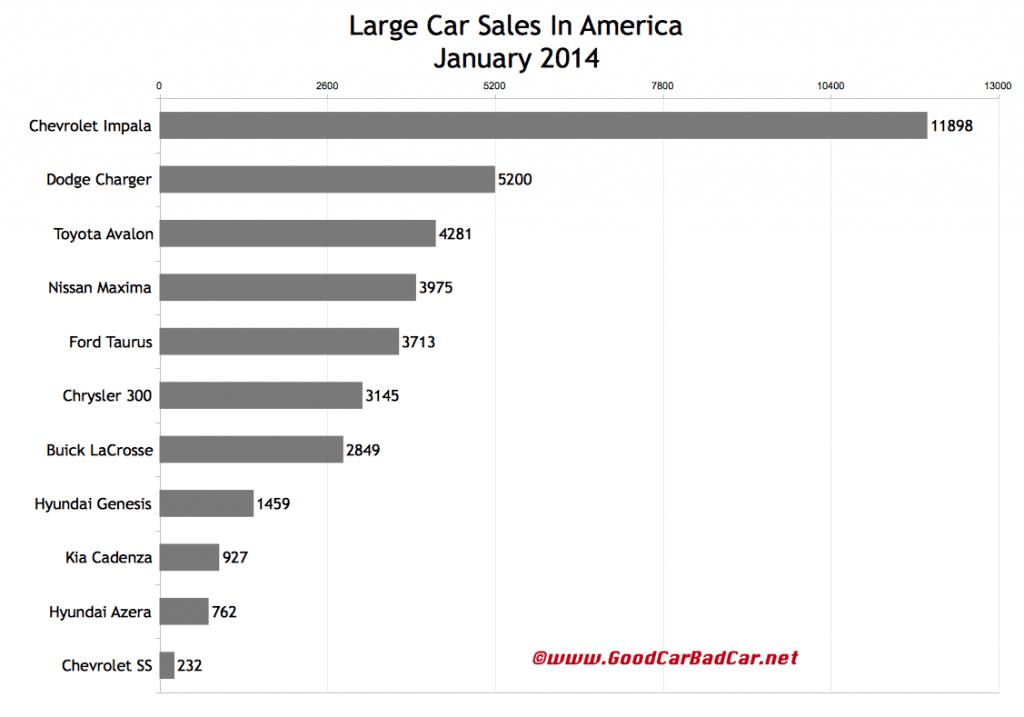 USA large car sales chart January 2014