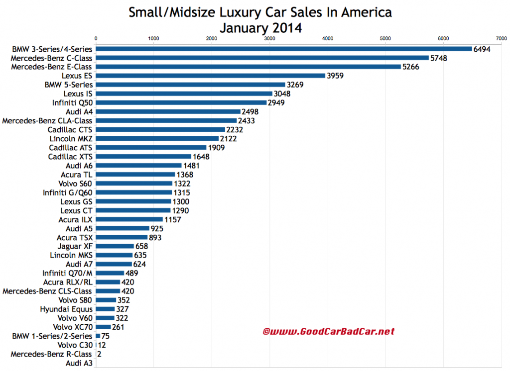 USA luxury car sales chart January 2014