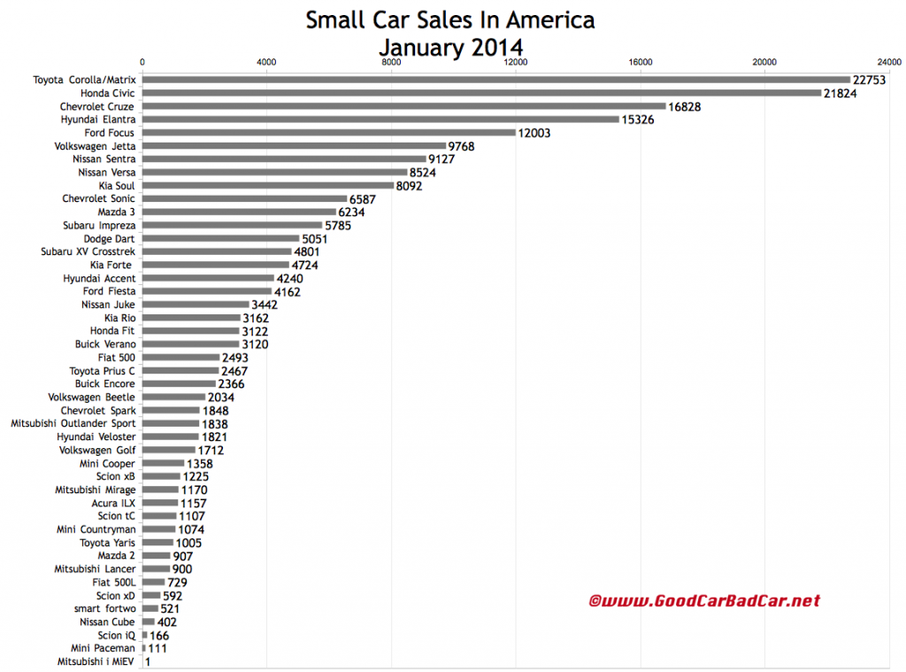 USA small car sales chart January 2014