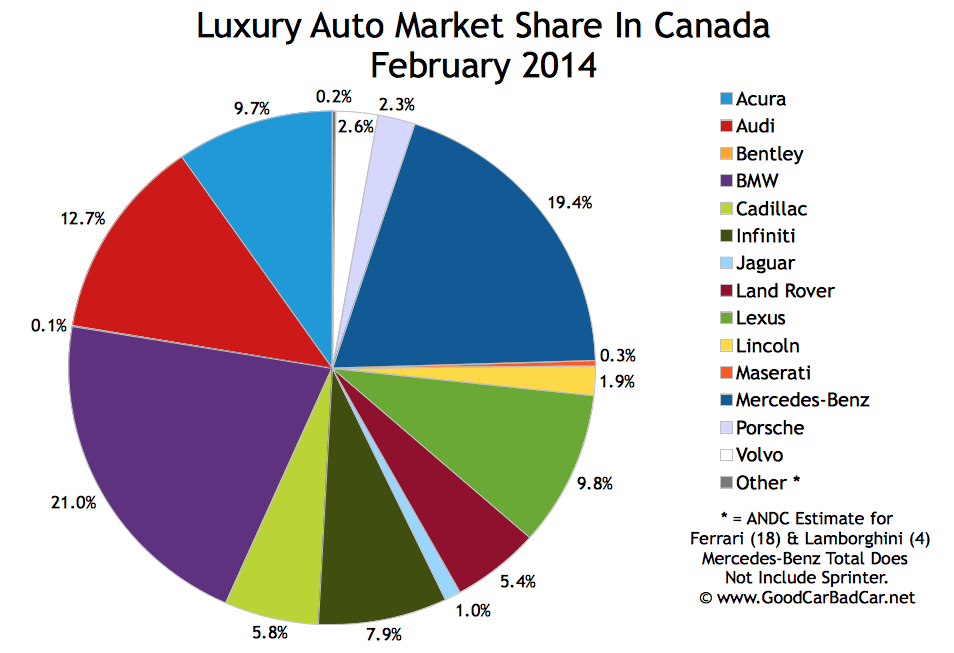 Canada luxury auto brand market share chart February 2014