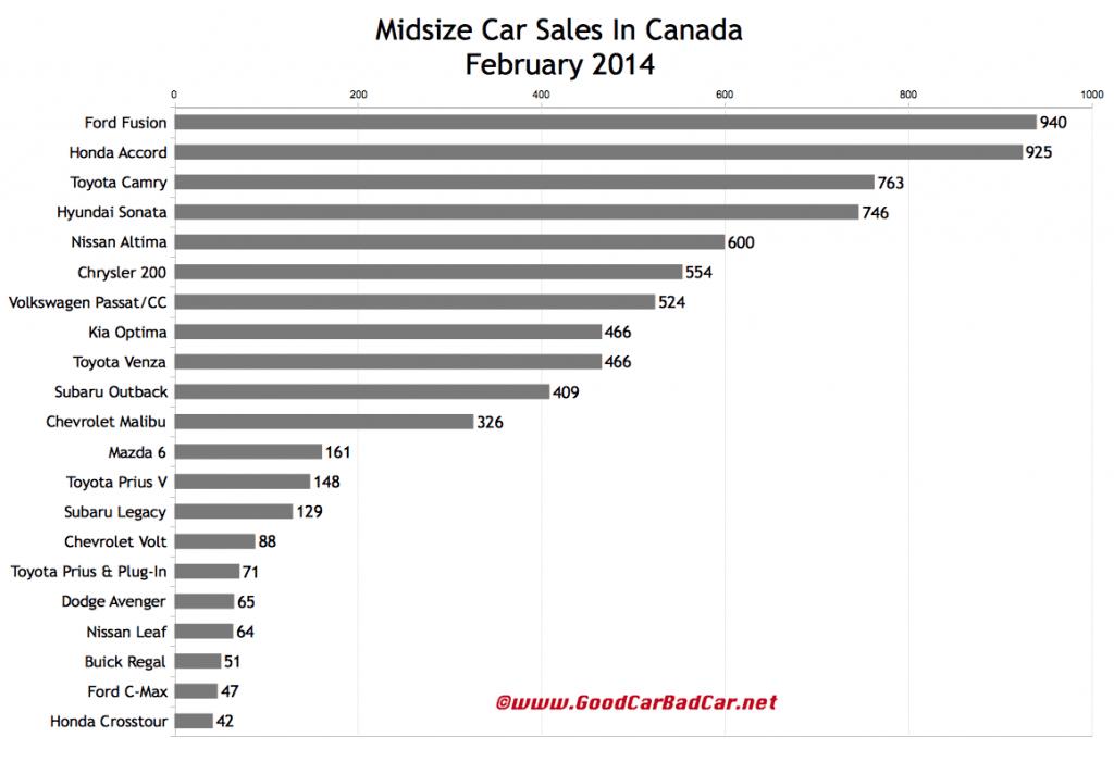 Canada February 2014 midsize car sales chart