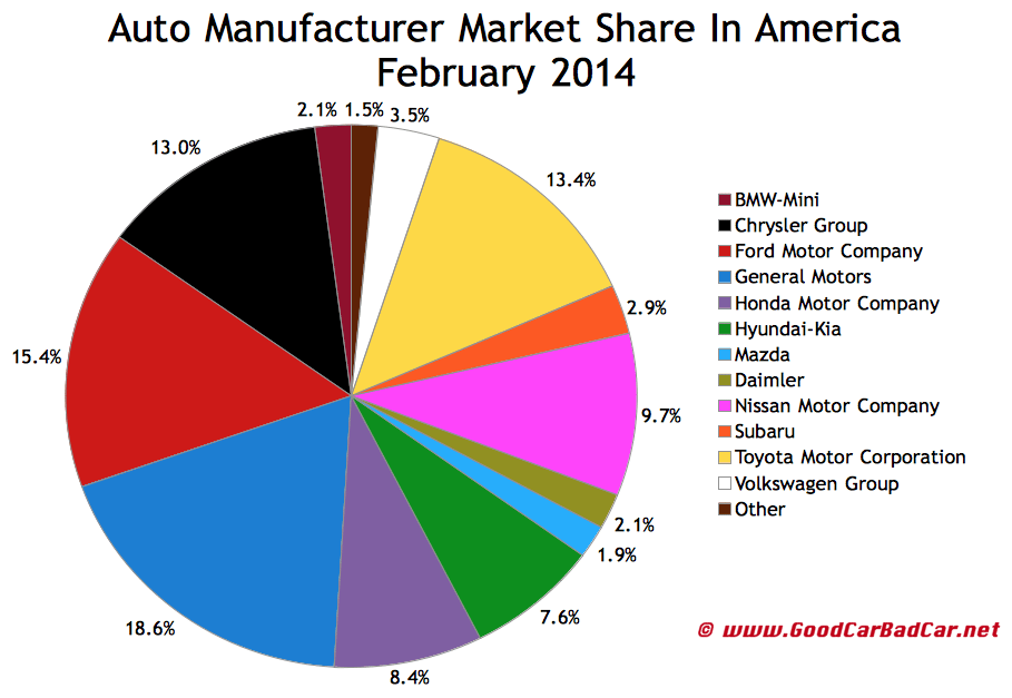 USA auto brand market share chart February 2014