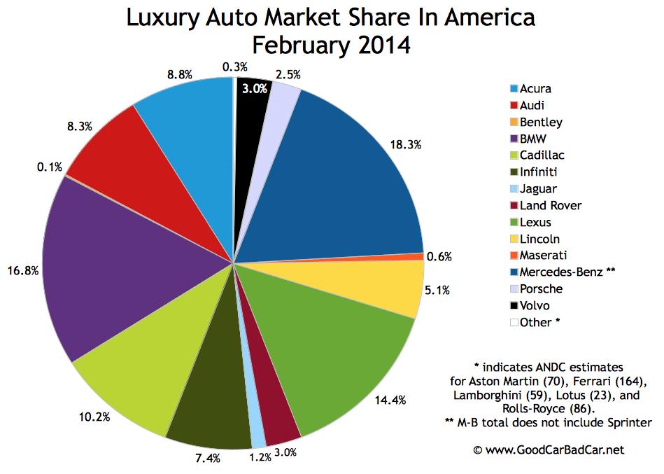 USA luxury auto brand market share chart February 2014