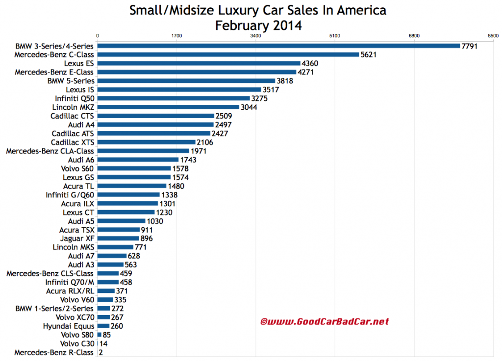 USA luxury car sales chart February 2014