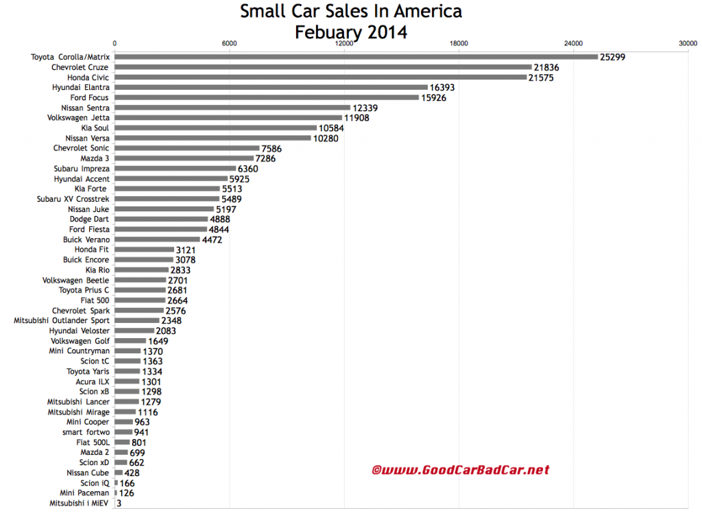 USA small car sales chart February 2014