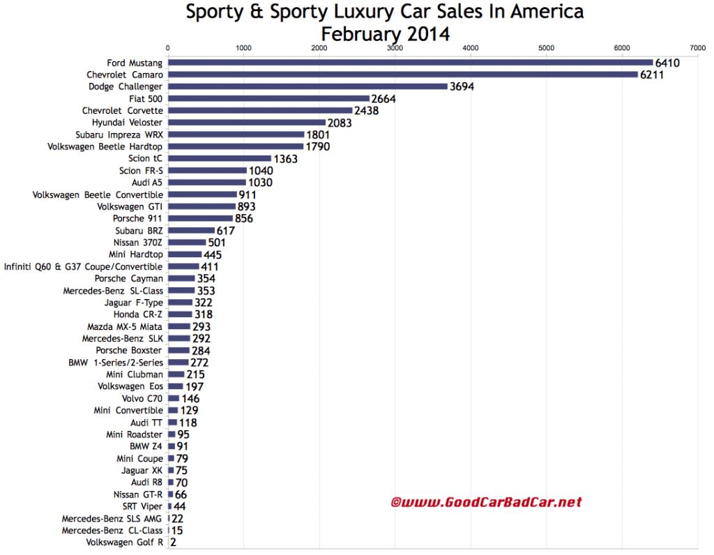 USA sports car sales chart February 2014