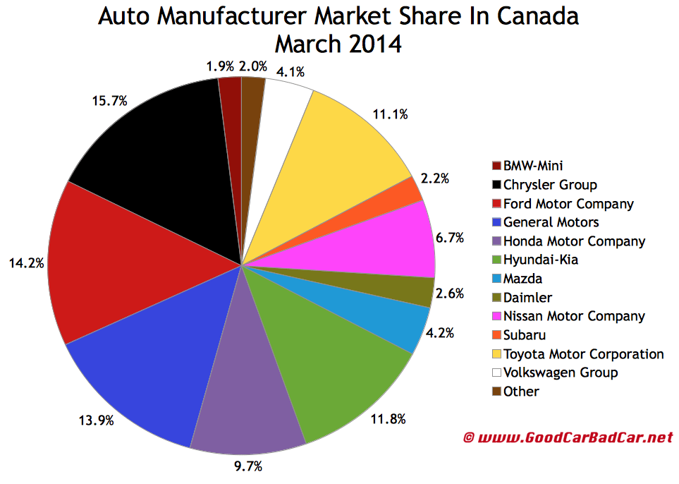 Canada auto sales market share chart March 2014