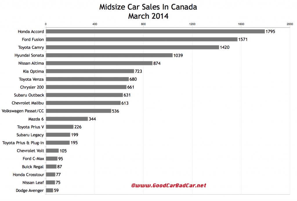 Canada midsize car sales chart March 2014