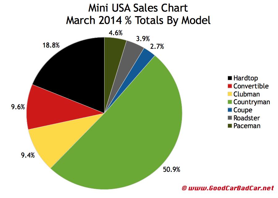 March 2014 Mini USA auto sales chart