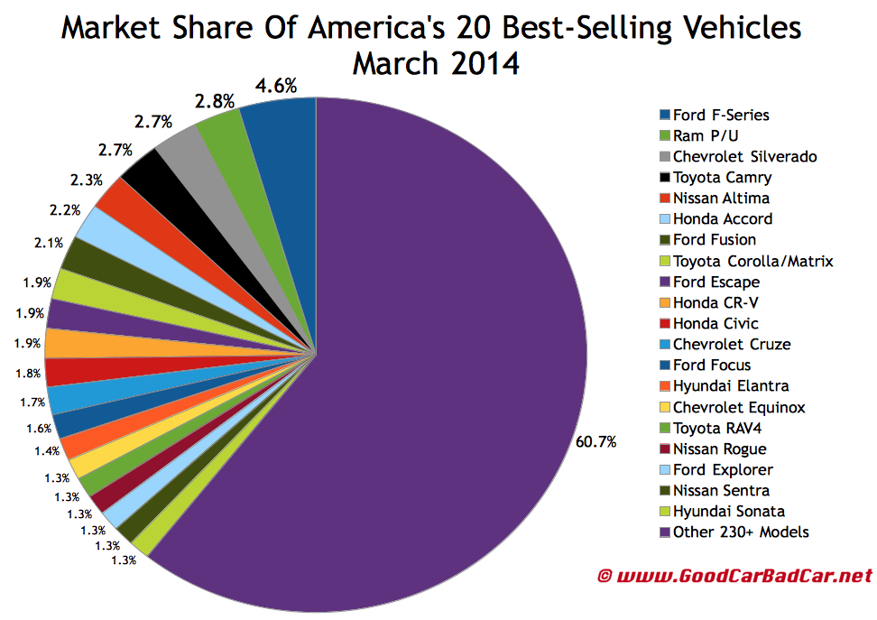 USA best selling autos market share chart March 2014