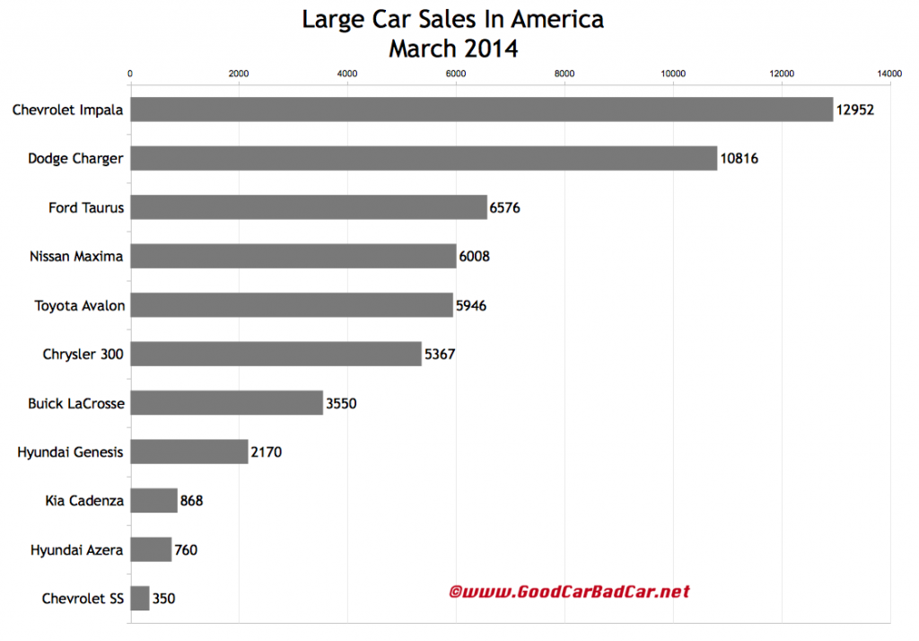USA large car sales chart March 2014