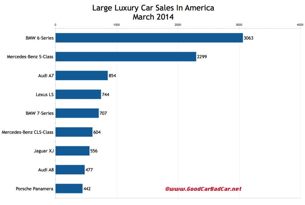 USA large luxury car sales chart March 2014