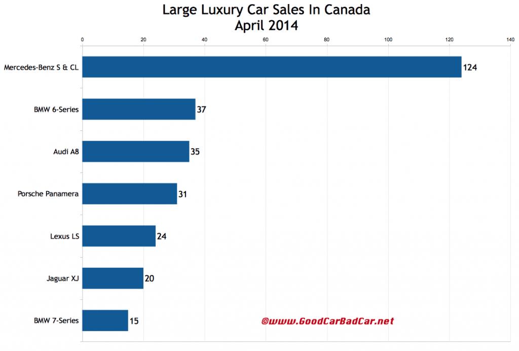 Canada large luxury car sales chart April 2014