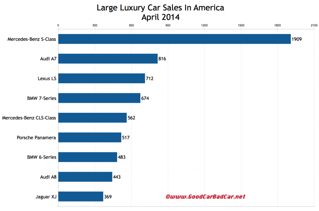 USA large luxury car sales chart April 2014