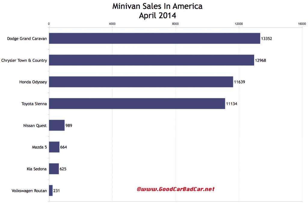 USA minivan sales chart April 2014