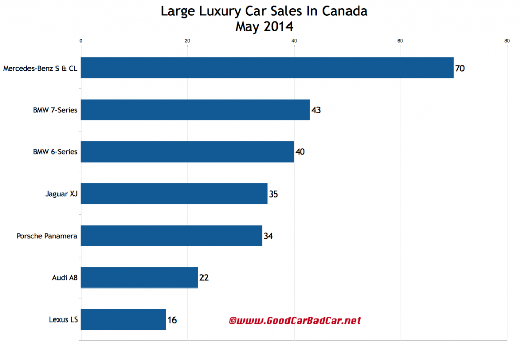 Canada large luxury car sales chart May 2014