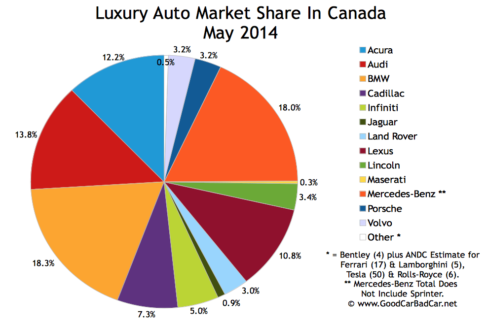 Canada luxury auto sales chart market share May 2014