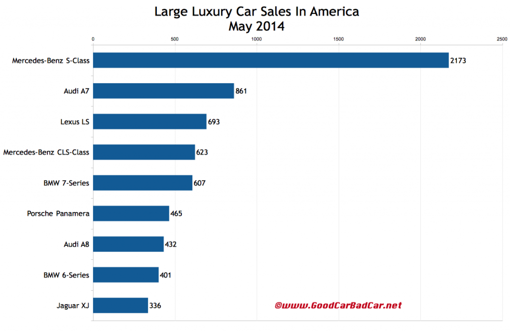 USA May 2014 large luxury car sales chart