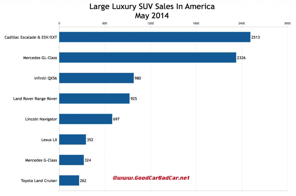 USA large luxury SUV sales chart May 2014