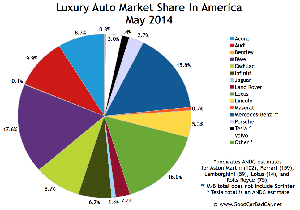 USA luxury auto brand market share chart May 2014