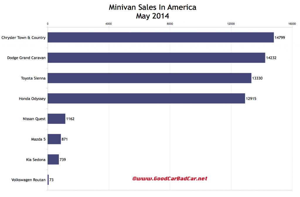 USA minivan sales chart May 2014
