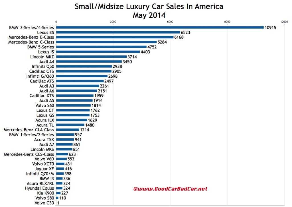 USA luxury car sales chart May 2014