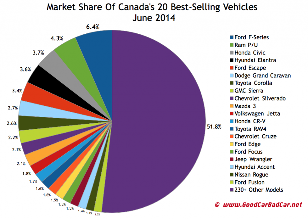 Canada best selling autos market share chart June 2014